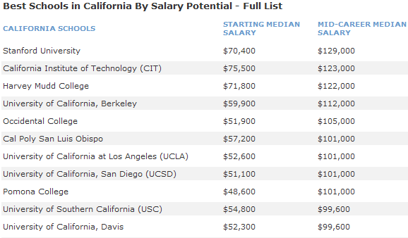 california top universities