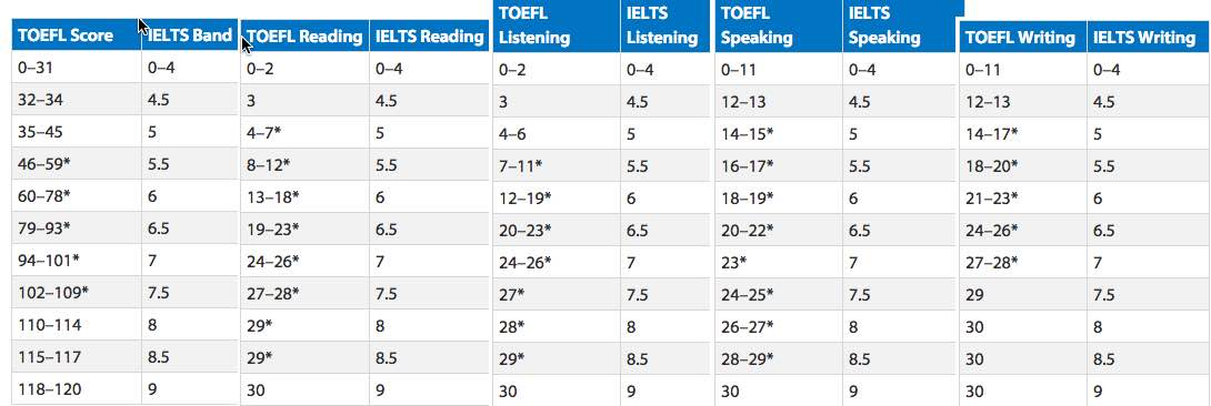 toefl to ielts score table
