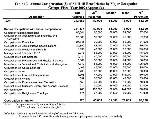 H1B Visa Salary - 2009