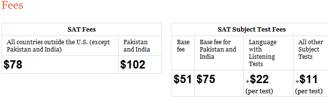 SAT 2012 Test Fees India