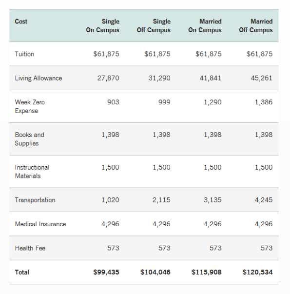 cost of stanford mba
