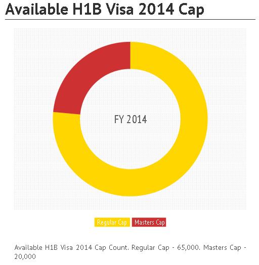 h1b visa 2014