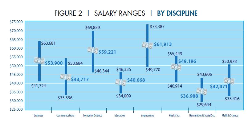 new college grads starting salary
