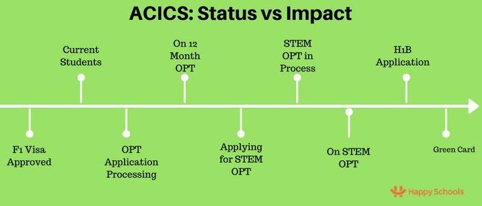 acics news f1 visa opt stem opt h1b green card
