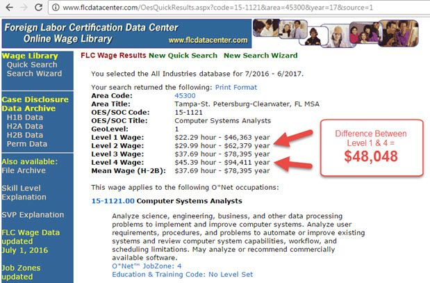 tampa computer systems analyst prevaling wage levels