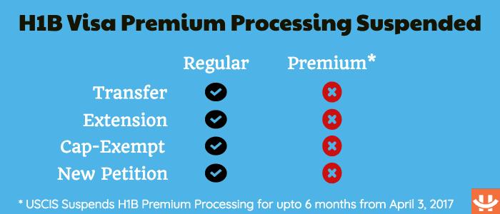 h1b visa premium processing suspended