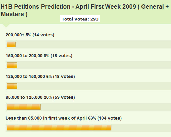 H1b 2010 Quota Forecast - Poll Results