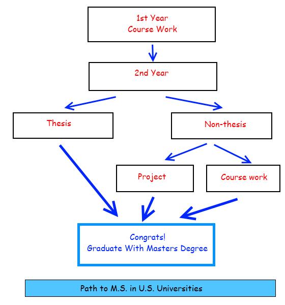Masters Degree Plan