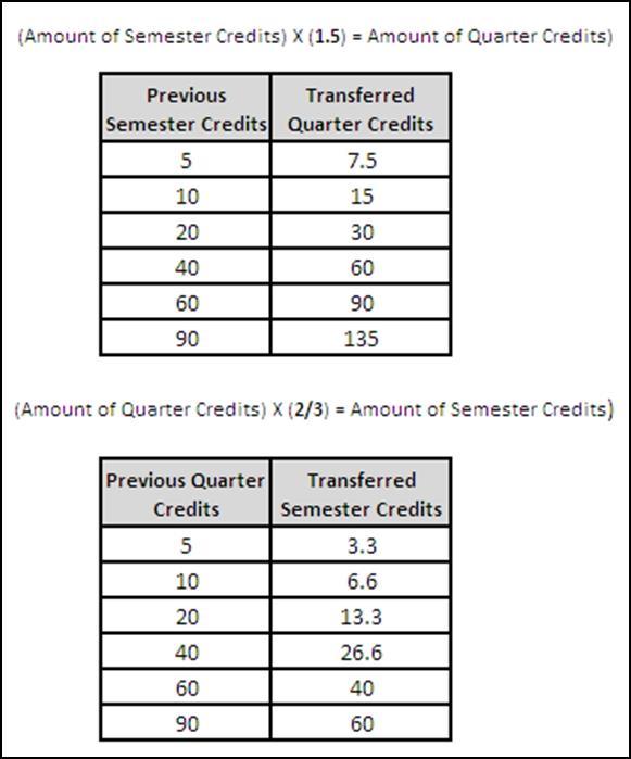 quarter to semester credits transfer formula
