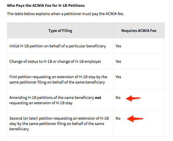ACWIA H1B Visa Fee H and L Filing Fees for Form I-129, Petition for a Nonimmigrant Worker | USCIS