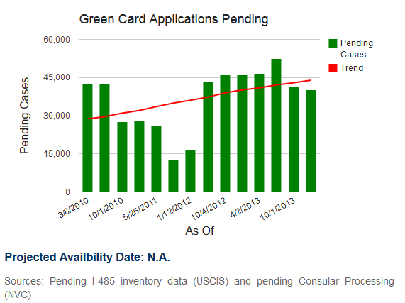 pending eb2 green card applications