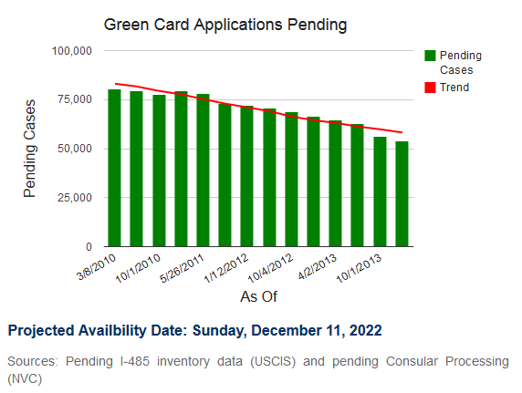 pending eb3 green card applications india