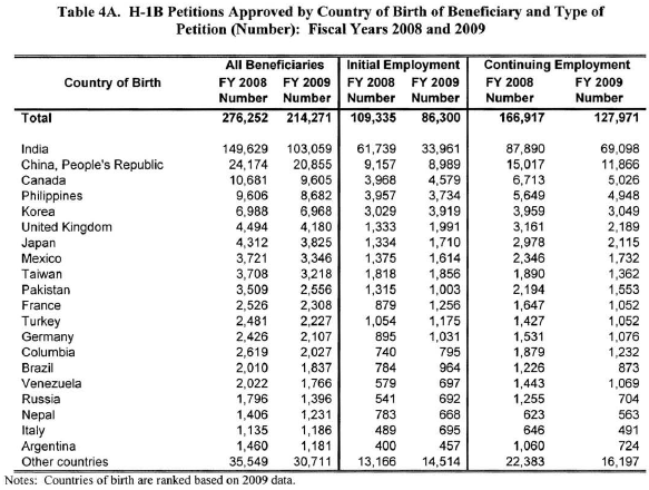 H1B Visa Approval - By Country (2008 - 2009)