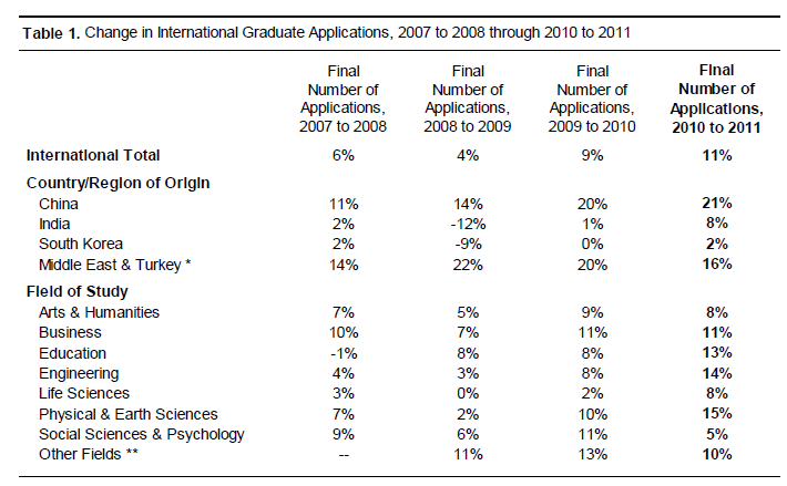 graduate school applications