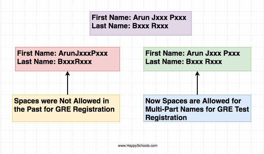 how to register for gre with spaces in names