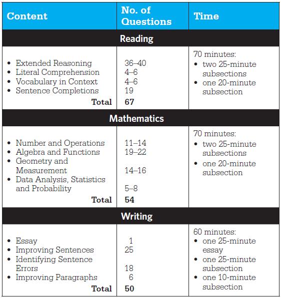 SAT Test Contents
