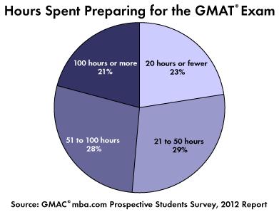 GMAT Hours Preparing