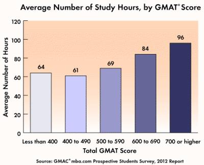 GMAT Prep Time vs Score