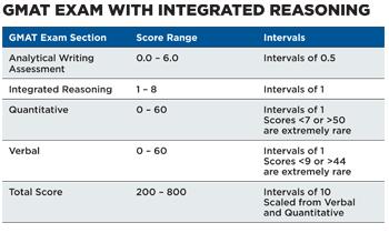 gmat integrated reasoning scoring