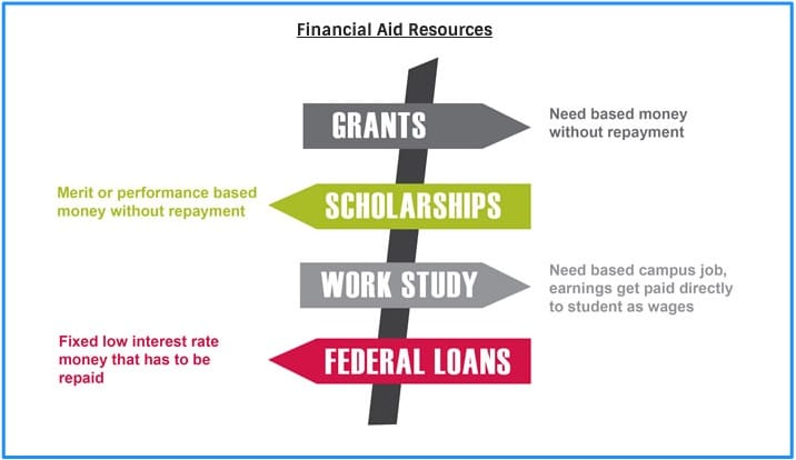 types of financial aid grants scholarships work study federal loans