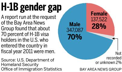 H1B Visa Holders Gender Gap : 70% Men, 28% Women