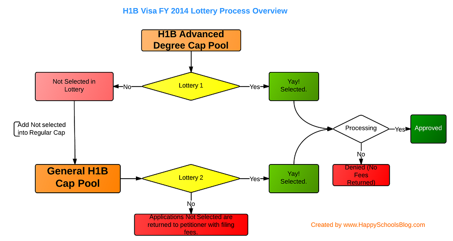 H1B Visa 2014 Lottery Process