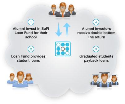 sofo alumni funded loans