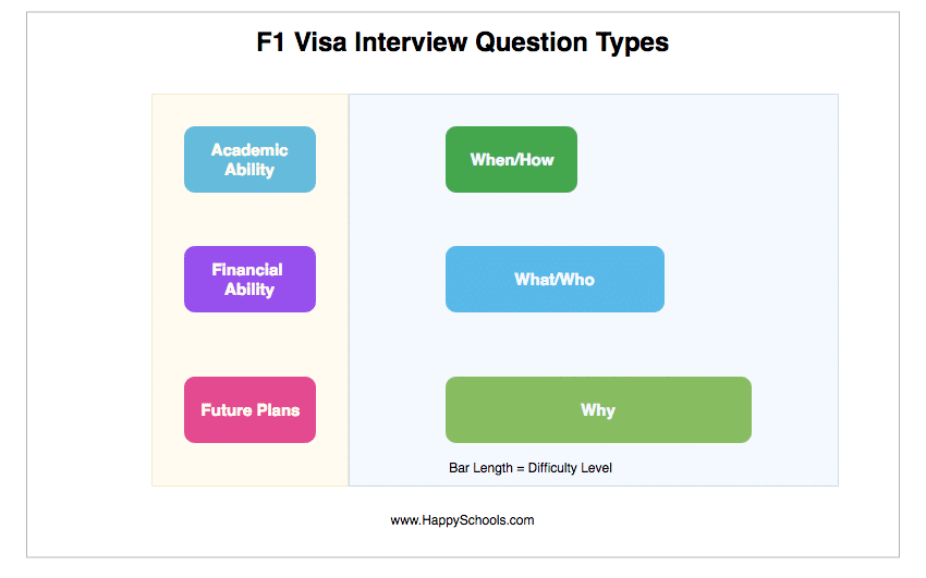 f1 visa interviw questions types and categories