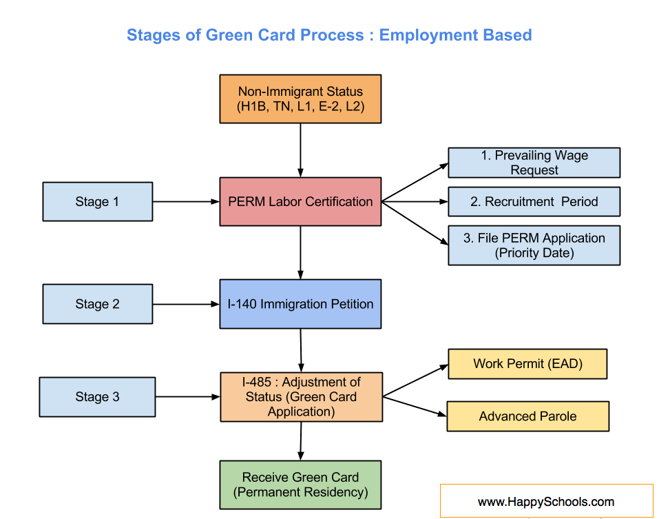 US Green Card Process Steps and Stages for EB1, EB2 and EB3
