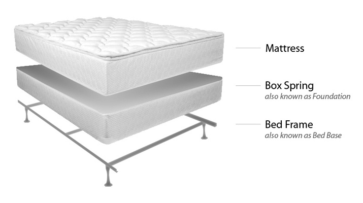How To Buy Cheap Sleeping Bed For Good Night Sleep: how to buy a bed
