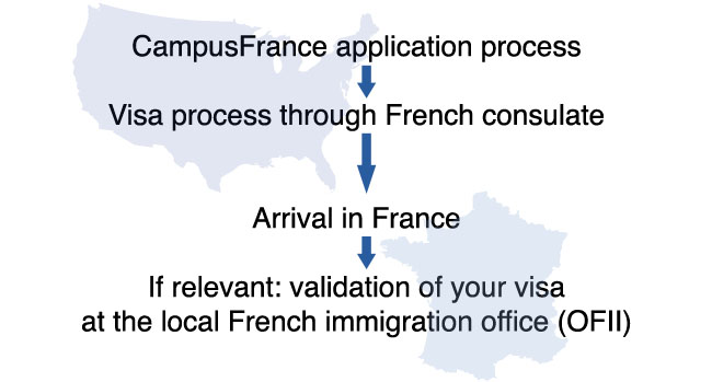 france student visa process in usa