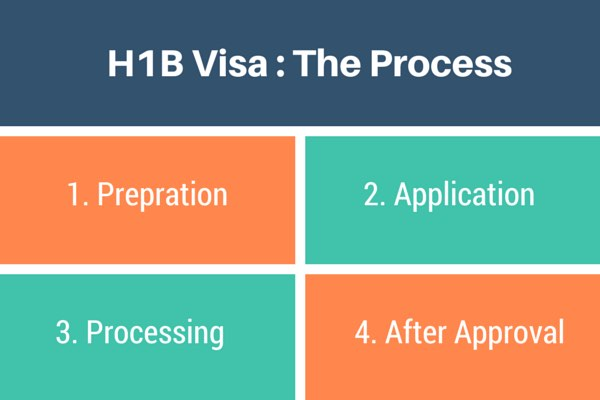 H1B Visa 2016 – Regular Processing Results Coming In…