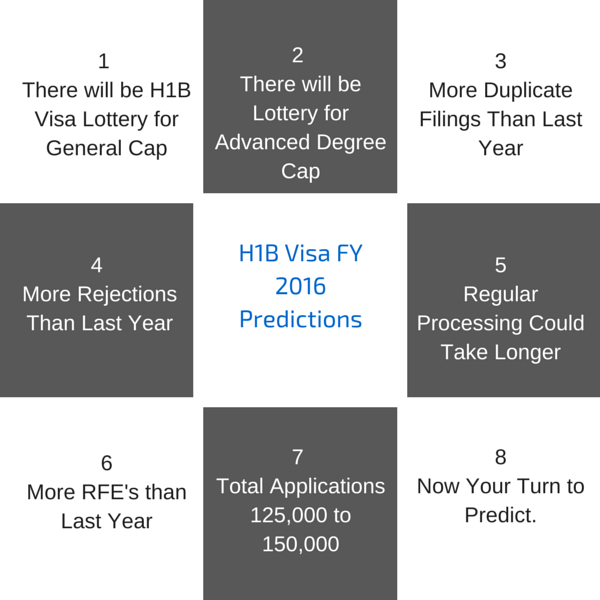 h1b 2016 predictions