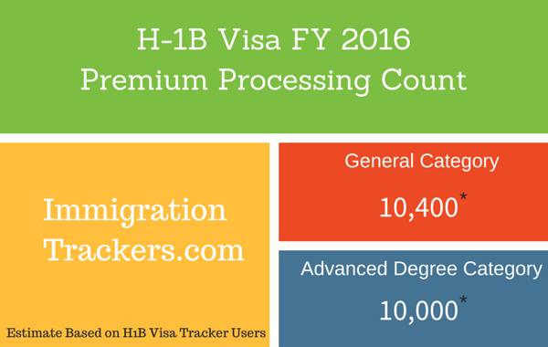 About 20,400 Premium Processing Applications in H1B Visa 2016