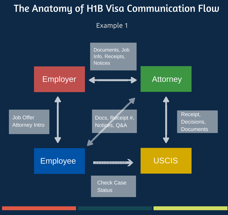 Next Steps After H1B Visa Approval - Change of Status or