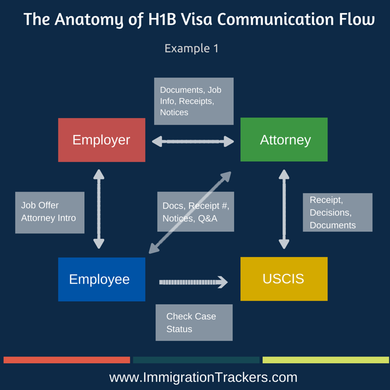 h1b visa communication process
