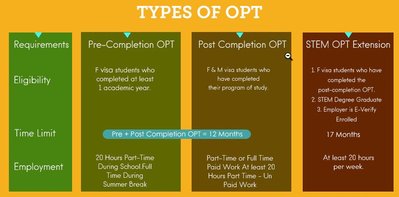types of opt