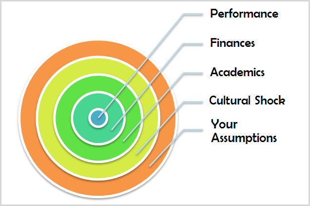 factors grad school performance