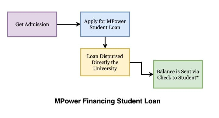 mpower financing loan disbursed to student