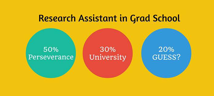 graduate research assistant guide