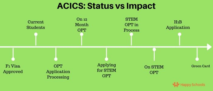 acics news f1 visa opt stem opt h1b green card