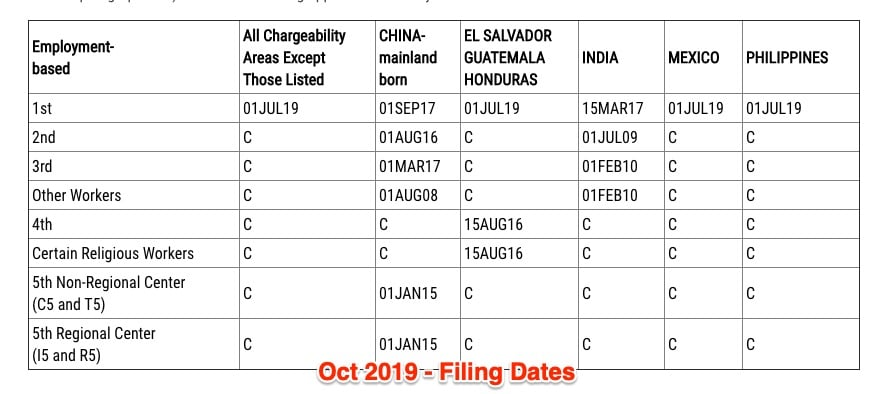 Filing Chart Visa Bulletin For October 2019