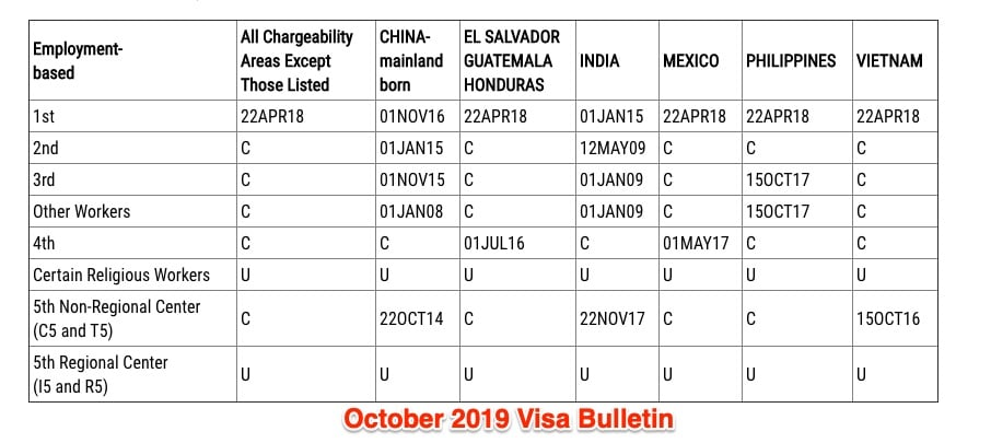 Visa Bulletin For October 2019