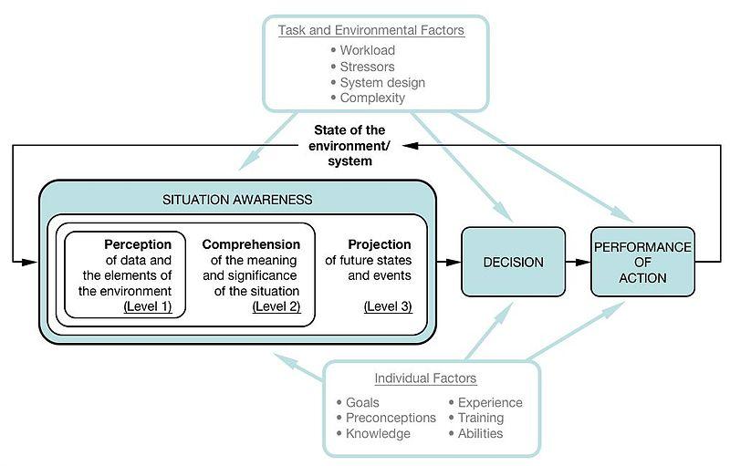 situational awareness model