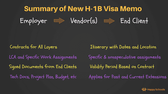 new h1b visa memo 2018 memo it providers summary documents