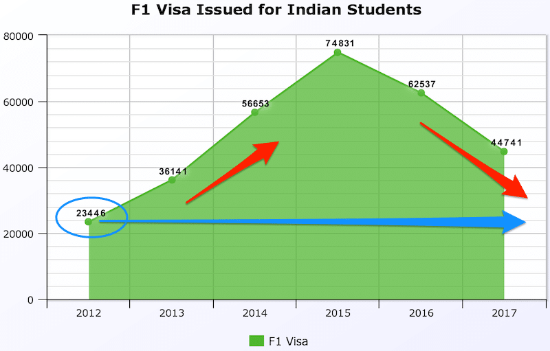 f1 visa approvals declined 27 percent india