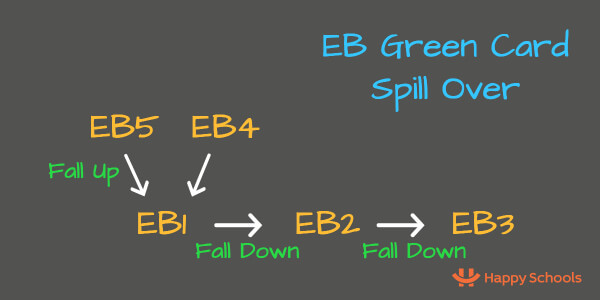 eb spill over fall up and fall down green card usa