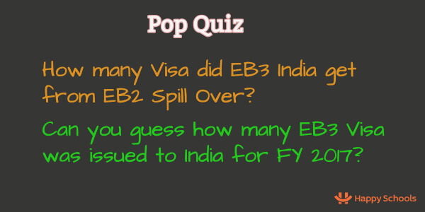 Green Card Spill Over Calculation for EB1, EB2 & EB3 India