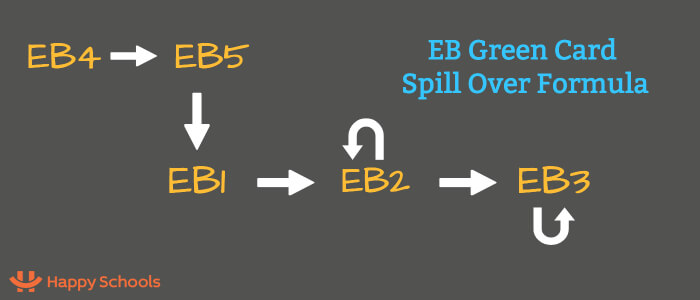 Here's How Spill Over for Green Card via EB1, EB2, EB3, EB4 and EB5 Works