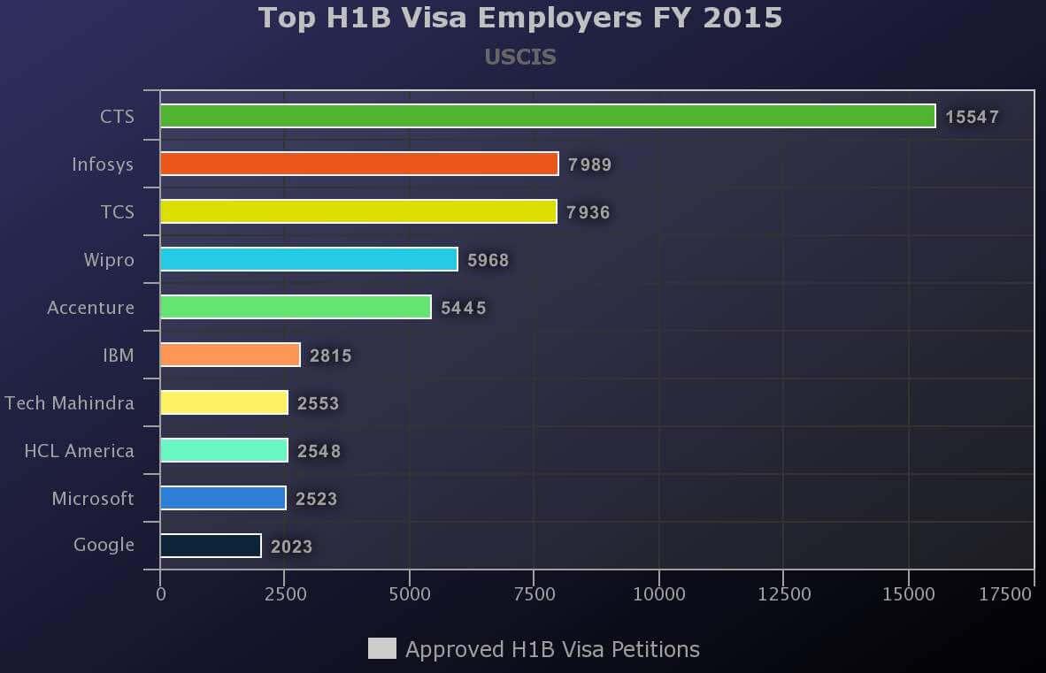 top h1b visa sponsors FY 2015 uscis